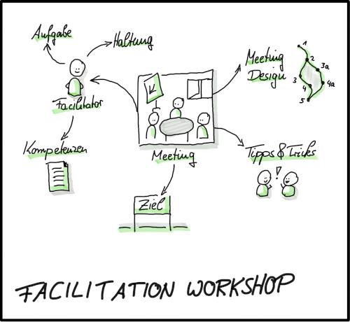 Facilitation-Workshop