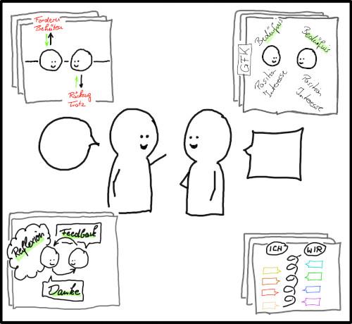 Kommunikation ist komplex. In einem einzigen Gespräch können unterschiedlichste Facetten auftreten, die durch unzählige Modelle beschrieben sind (z.B. Transaktionsanalyse, GfK, 9 Levels of Value, Feedbackmodelle)