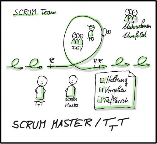 Scrum Master - Train The Trainer