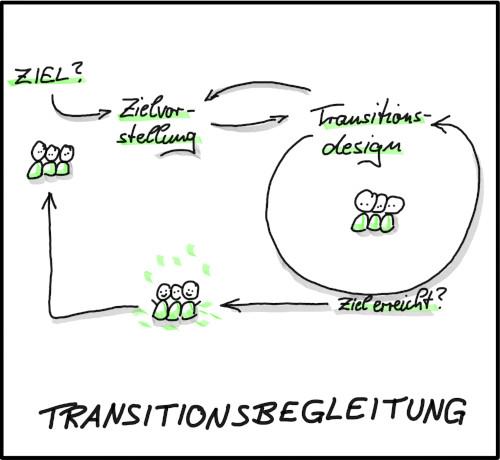 Transitionsbegleitung