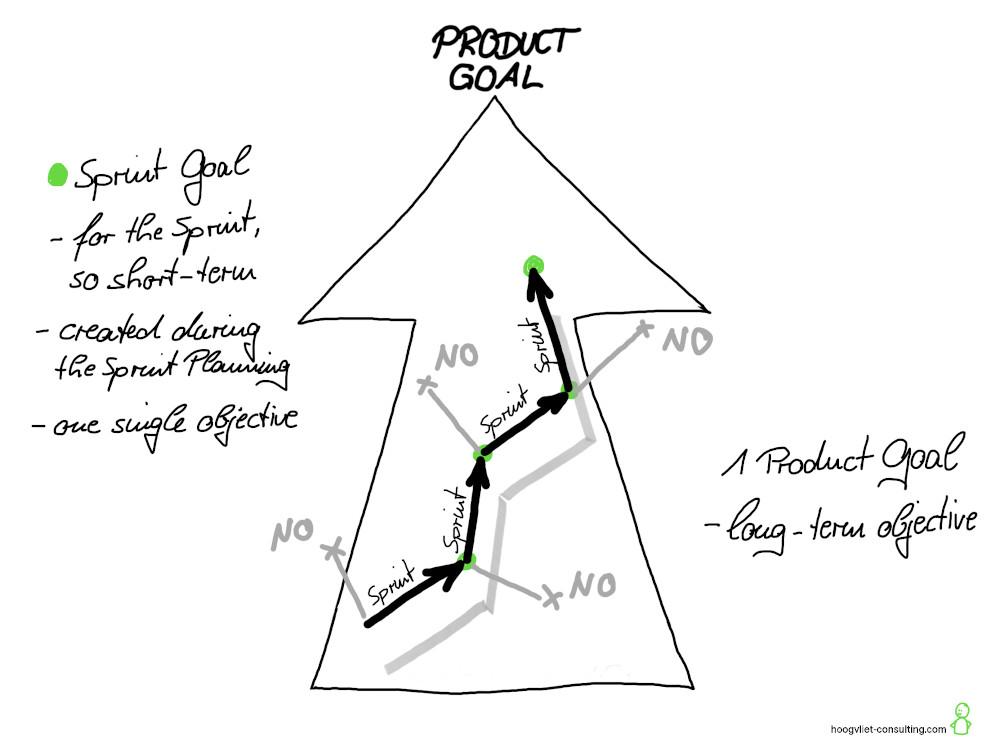 Um Sprint Goals klarer ausrichten zu können, gibt es nun ein langfristiges Ziel für das Produkt - das Product Goal.