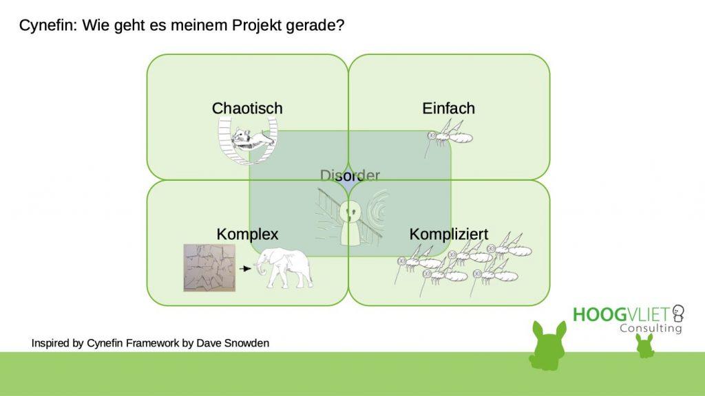 Cynefin teilt sich in 5 Habitate ein (in Klammern: eine Repräsentation): Einfach (eine Mücke), Kompliziert (viele Mücken), Komplex (Elefant), Chaotisch (Hamster im Rad) und Disorder (verzweifelter Mensch)