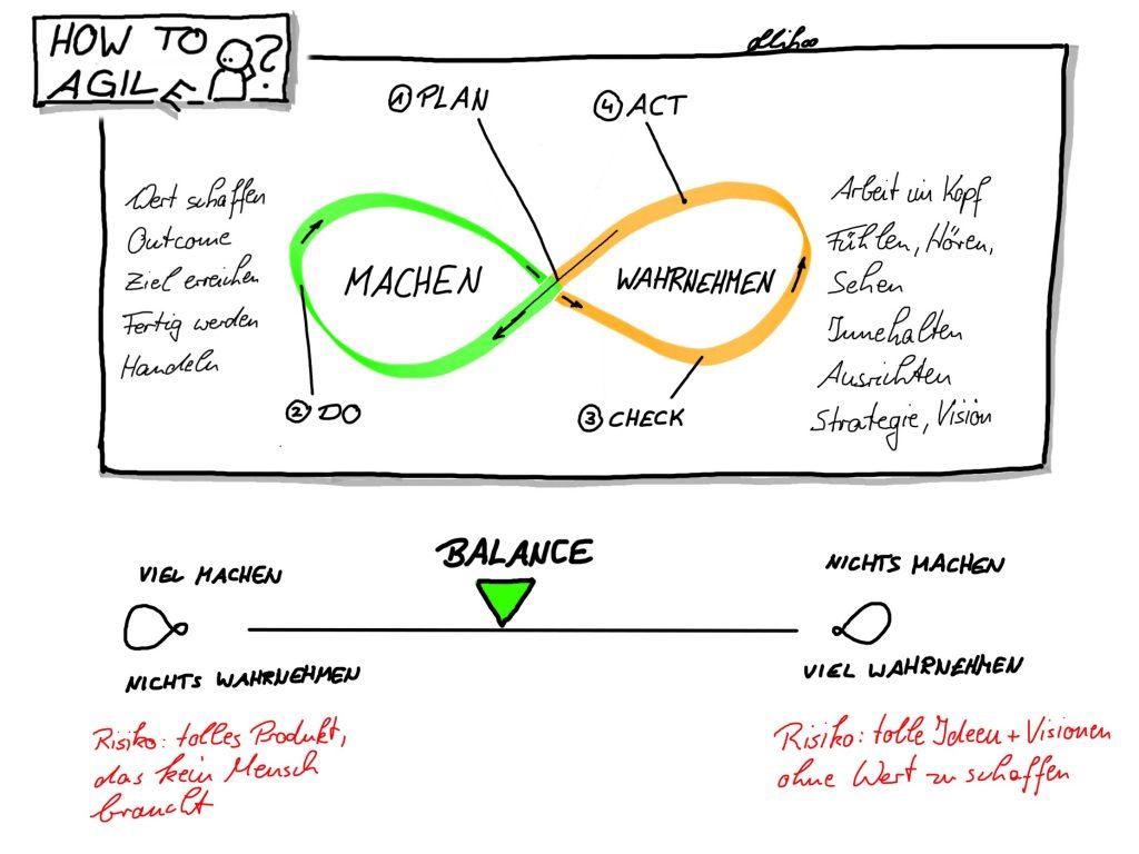 """Sketchnote: oberes Bild - der PDCA-Zyklus als Möbiusschleife; """"Plan"""" liegt auf der Kreuzung, """"Do"""" ist der linke Teil (""""MACHEN""""); Wechsel in den rechten Teil (""""WAHRNEHMEN"""") mit """"Check"""" und """"Act"""". Unteres Bild: Balance als Schieberegler zwischen """"MACHEN"""" und """"WAHRNEHMEN""""."""